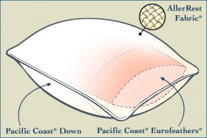 Pacific Coast AllerRest Dobule DownAround Pillow is safe for allergy sufferers
